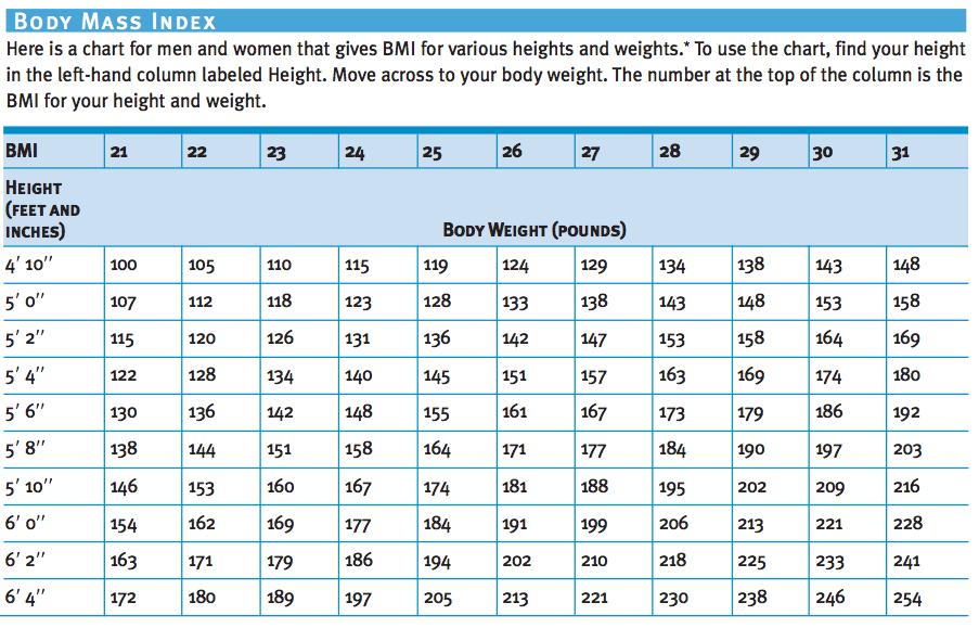 healthy blood pressure vmi chart